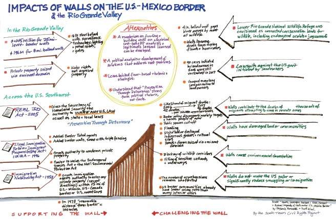 FINAL Impact of Wall on the Border