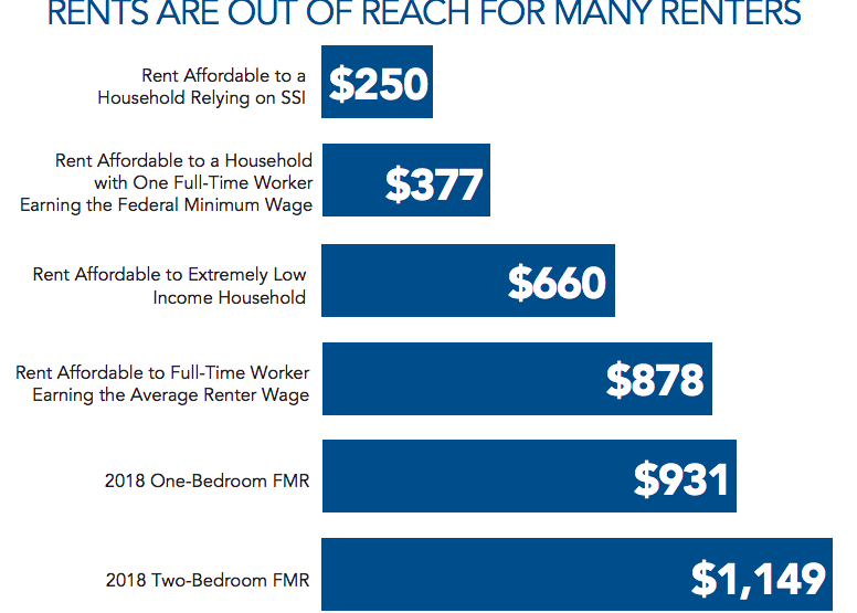 Proposed statewide rent cap bill: What does it mean and is